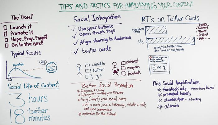 Tips and Tactics for Amplifying Your Content - Whiteboard Friday
