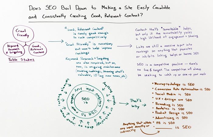 Does SEO Boil Down to Site Crawlability and Content Quality? - Whiteboard Friday