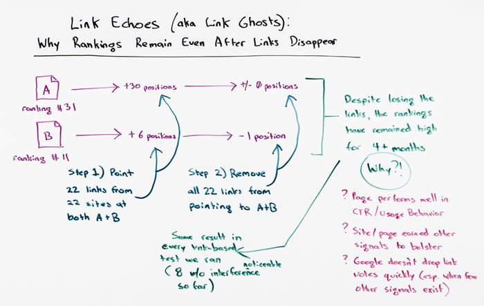 Link Echoes (a.k.a. Link Ghosts): Why Rankings Remain Even After Links Disappear - Whiteboard Friday