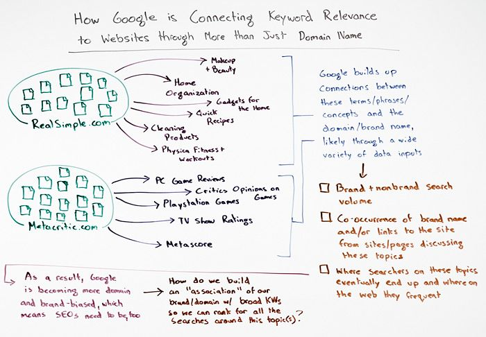 How Google is Connecting Keyword Relevance to Websites through More than Just Domain Names - Whiteboard Friday