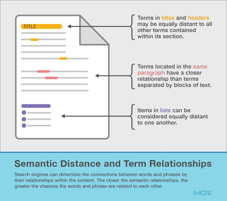 Semantic Distance and Term Relationships