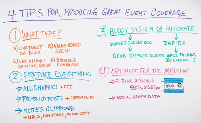 4 Tips for Producing Great Event Coverage Whiteboard