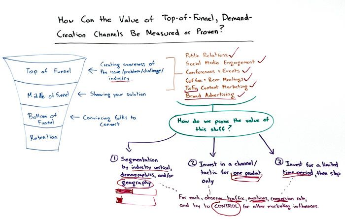 How Can the Value of Top-of-Funnel, Demand-Creation Channels be Measured or Proven?