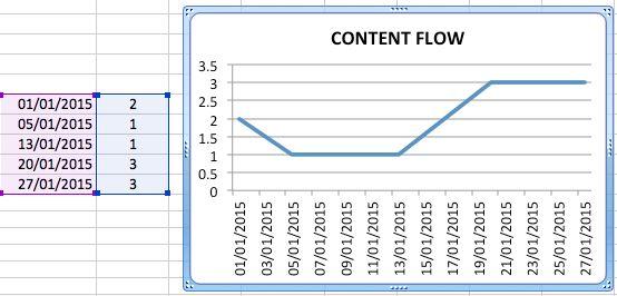 content flow chart