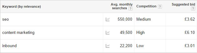 Social Signals and the SERPS 2