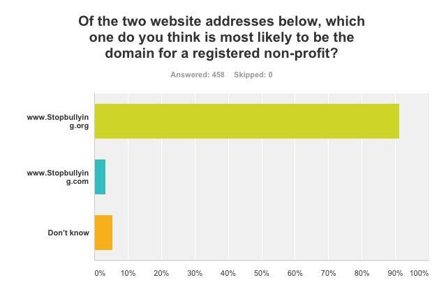 .org cctld survey