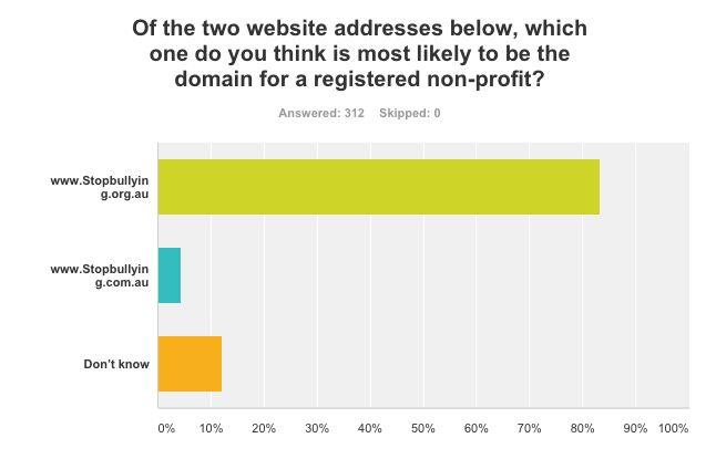 .org cctld survey australia