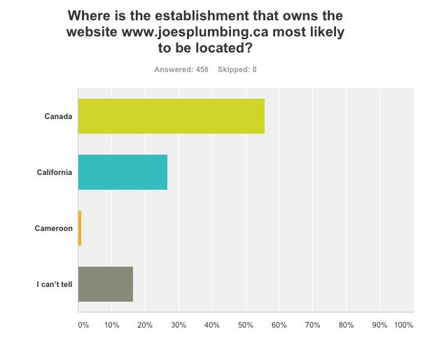canada cctld survey