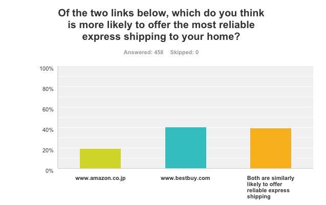 cctld trust survey