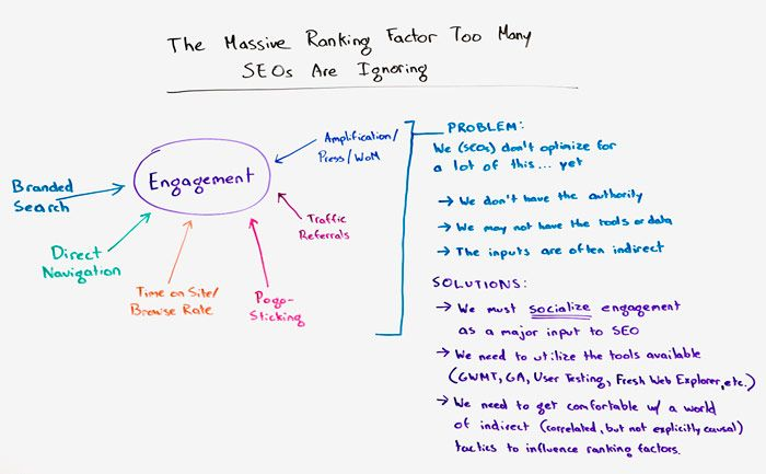 The Massive Ranking Factor Too Many SEOs are Ignoring Whiteboard