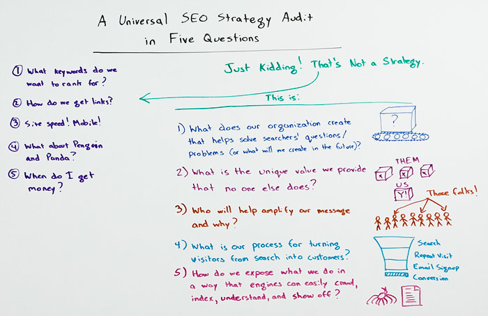 Universal SEO Strategy Audit Whiteboard