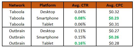 mobile v desktop analysis taboola outbrain