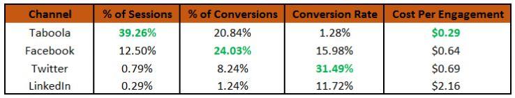 paid promotion comparison chart