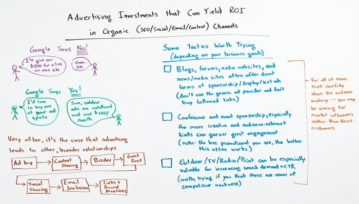 Advertisement Investments That Can Yield ROI for Organic Channels Whiteboard