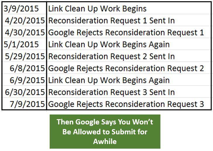 link removal timeline