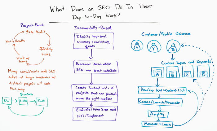 What Does and SEO do in Their Day-to-Day Work board