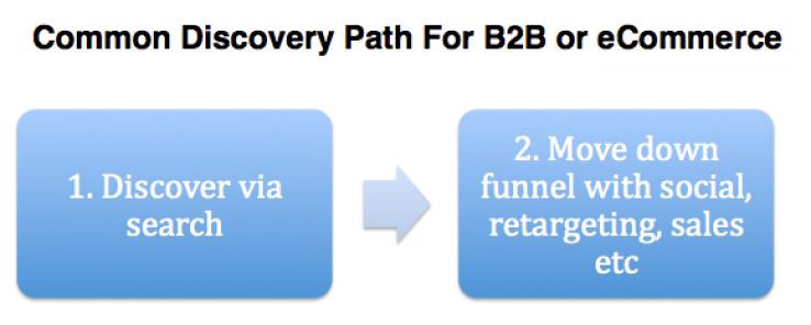 content discovery path b2b ecommerce