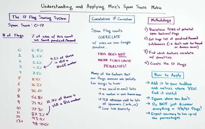 Understanding and Applying Moz's Spam Score Metric