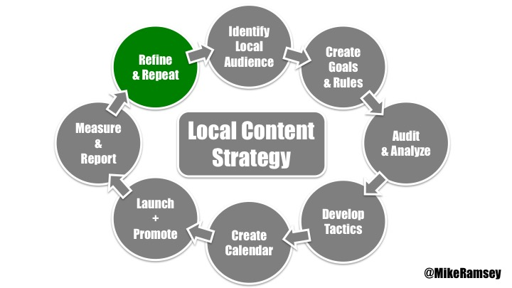 local content strategy - refine and repeat