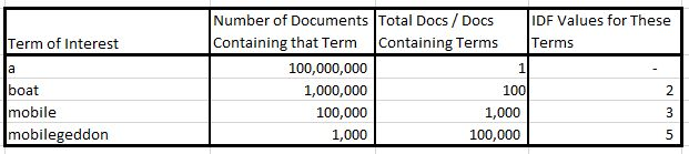 idf table logarithm values