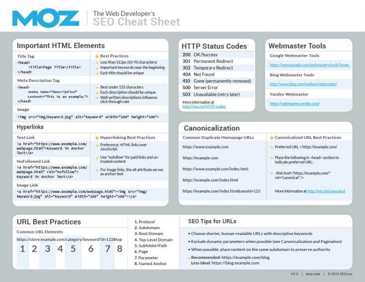 Web Developer's SEO Cheat Sheet v3.0 page 1