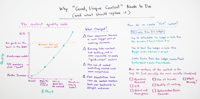 "Whiteboard for ""Why 'Good, Unique Content' Needs to Die (and what should replace it)"""