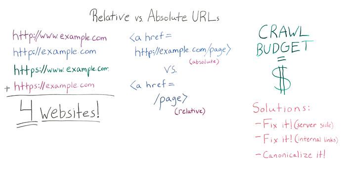 Relative vs Absolute URLs Whiteboard