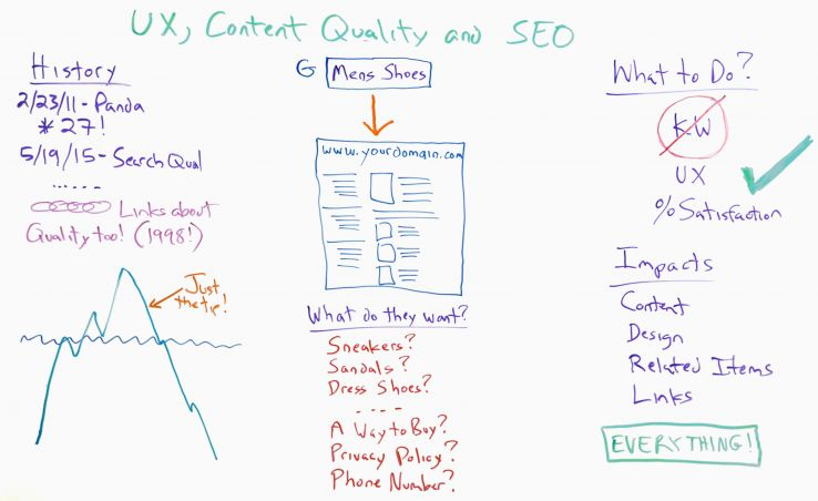 UX, Content Quality and SEO Whiteboard