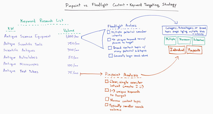 Pinpoint vs. Floodlight Content and Keyword Research Strategies - Whiteboard Friday