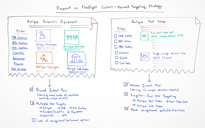 Pinpoint vs Floodlight Content and Keyword Research Strategy Whiteboard