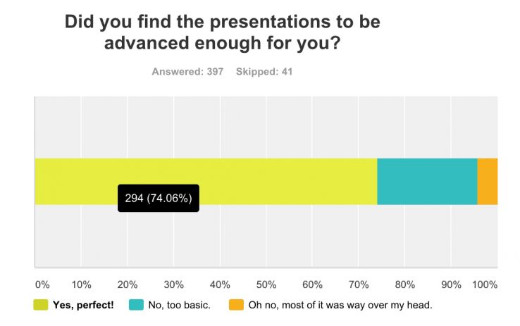 Did you find the presentations to be advanced enough? 74% found them to be just perfect.