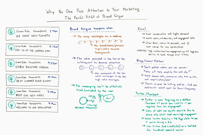 Why No One Pays Attention to Your Marketing - The Painful Pitfall of Brand Fatigue Whiteboard Friday