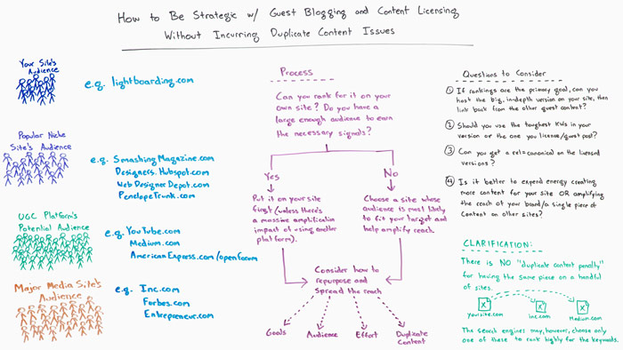 How to Be Strategic with Guest Blogging and Content Licensing without Incurring Duplicate Content Issues Whiteboard