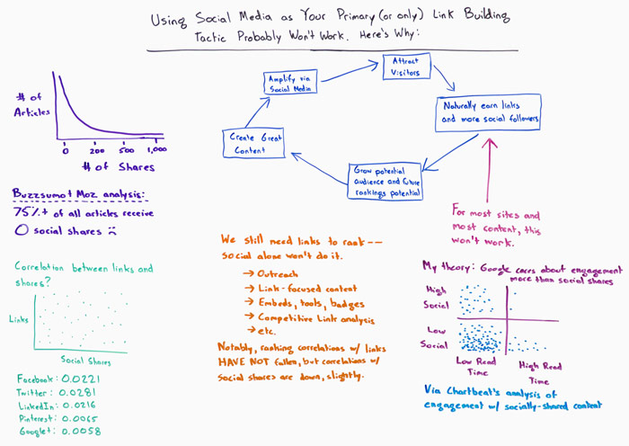 Why Social Media as your Primary Link Building Tactic Probably won't Work Whiteboard