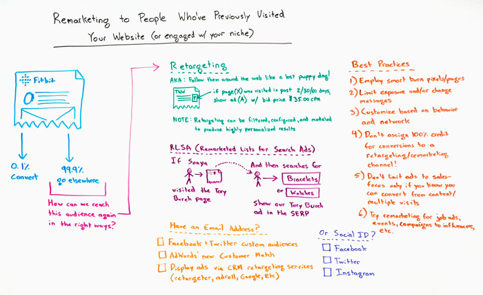 Remarketing to People That Have Already Visited Your Website Whiteboard