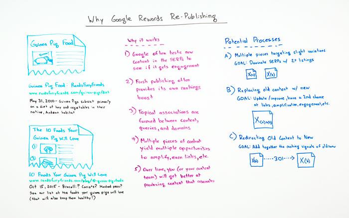 Why Google Rewards Re-Publishing