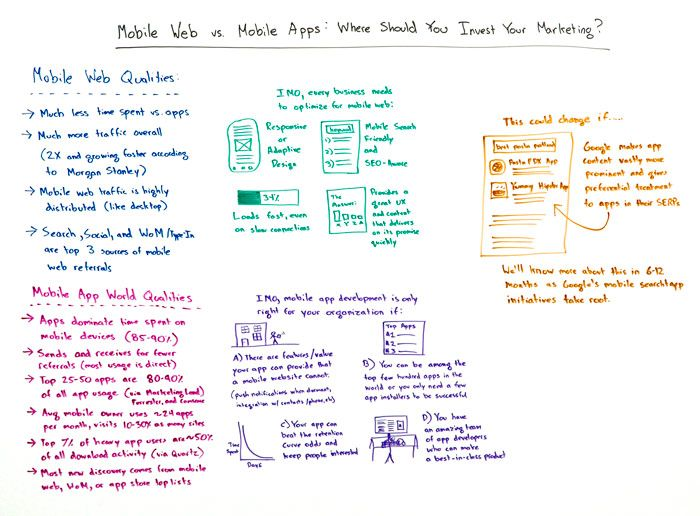 Mobile Web vs Mobile Apps Whiteboard