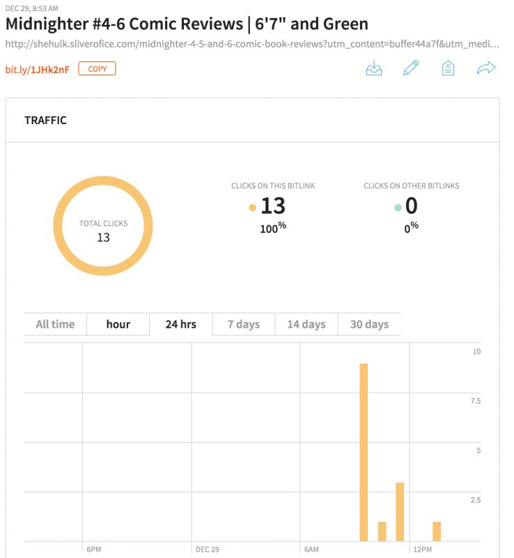 Bit.ly's analytics around share counts for individual links