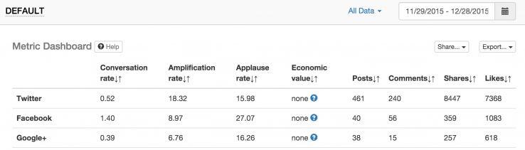 TrueSocialMetric's engagement numbers