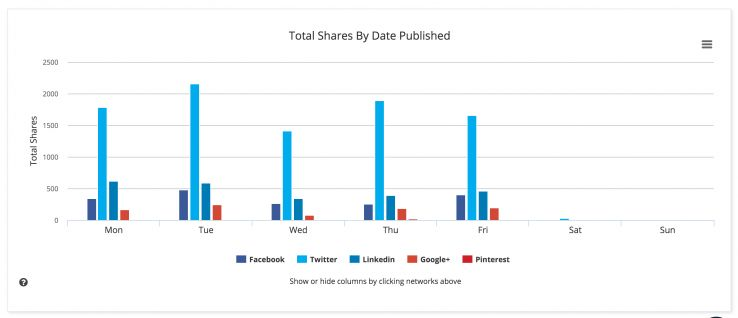 BuzzSumo on Moz's share counts over the week