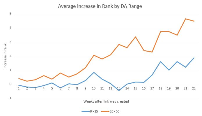This graph shows average increase in rank by Domain Authority range over weeks after the link was created.