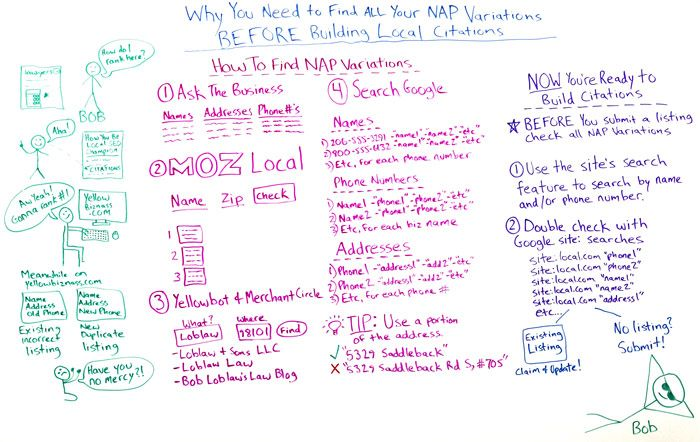 Why You Need to Find all Your NAP Variations Before Building Local Citations Whiteboard