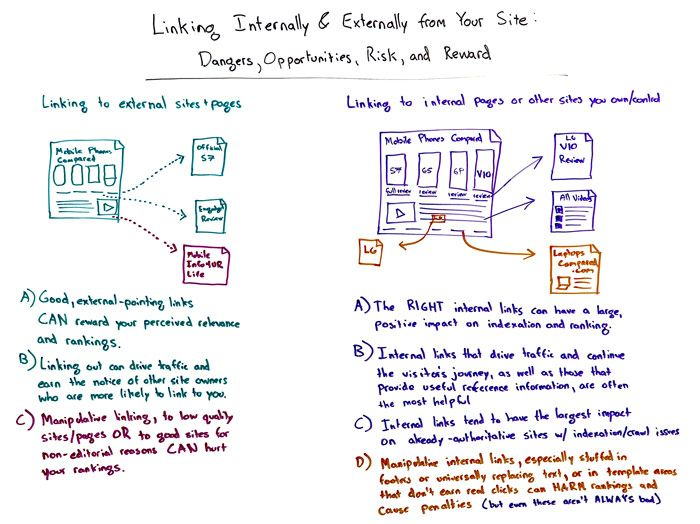 Linking Internally and Externally from Your Site: Dangers, Opportunities, Risk and Reward Whiteboard