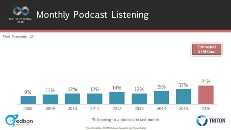 Monthly podcast listening percentages, 2008 to 2016.