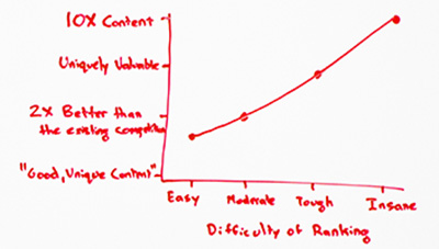 Piece of the whiteboard: A positively trending graph with quality of content on the Y axis and difficulty of ranking on the X axis.