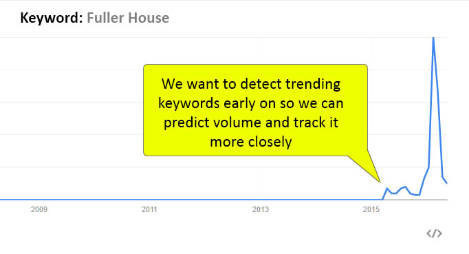 We want to detect trending keywords early on so we can predict volume and track it more closely. Graph with spike at the end.