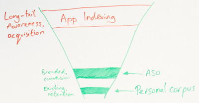 Closeup of whiteboard: Showing the top of the funnel (app indexing) and the bottom of the funnel (a personal corpus).