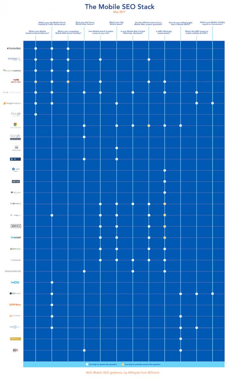 Mobile SEO tools list