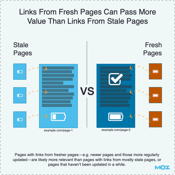 Links From Fresh Pages Can Pass More Value Than Links From Stale Pages