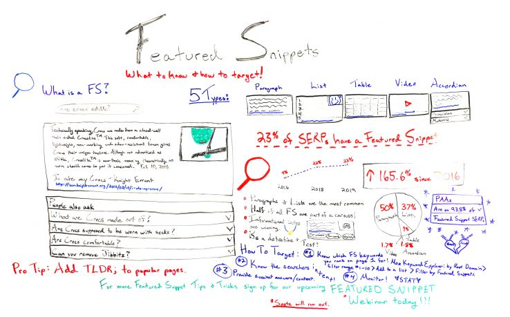 Featured Snippets: What to Know & How to Target - Whiteboard Friday